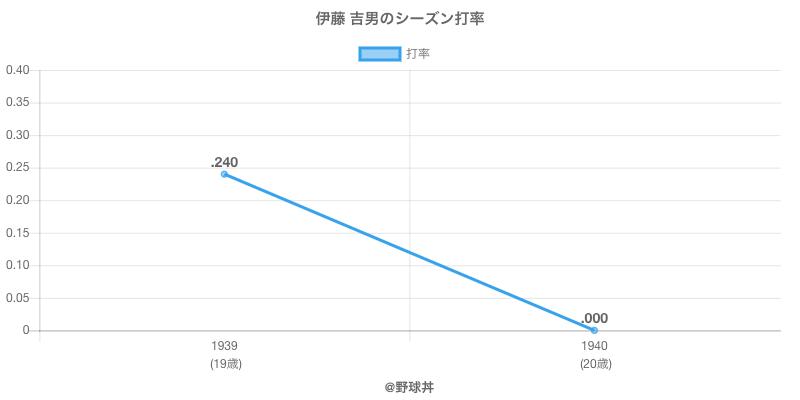 伊藤 吉男のシーズン打率