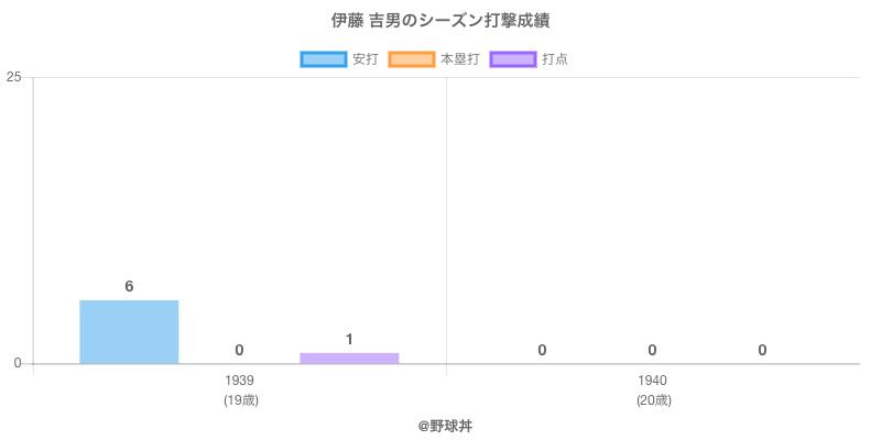 #伊藤 吉男のシーズン打撃成績