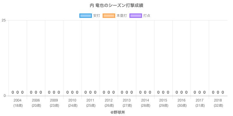 #内 竜也のシーズン打撃成績