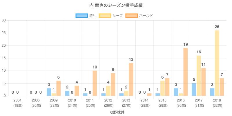 #内 竜也のシーズン投手成績