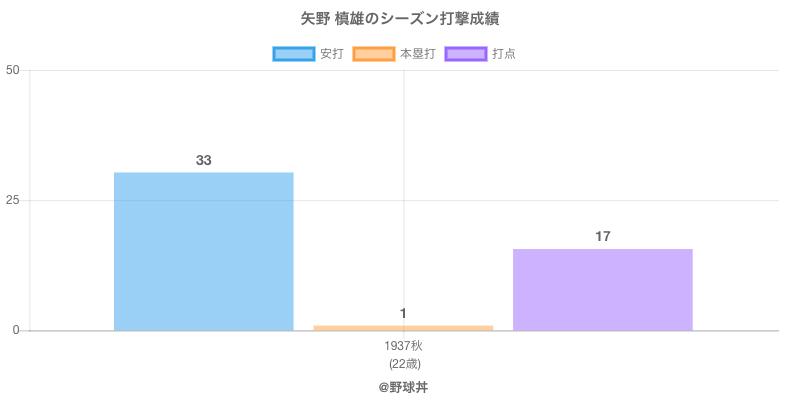 #矢野 槙雄のシーズン打撃成績