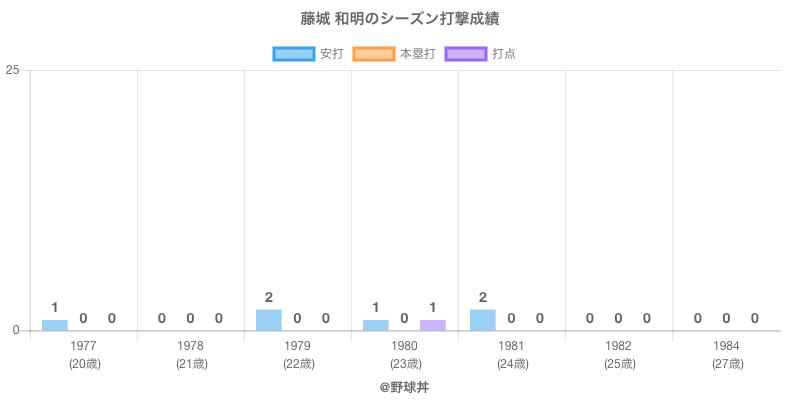 #藤城 和明のシーズン打撃成績