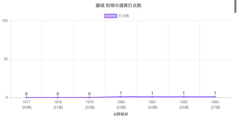 #藤城 和明の通算打点数