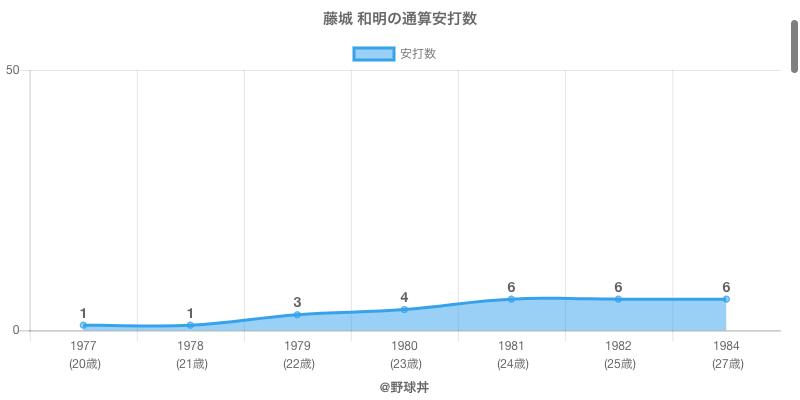 #藤城 和明の通算安打数