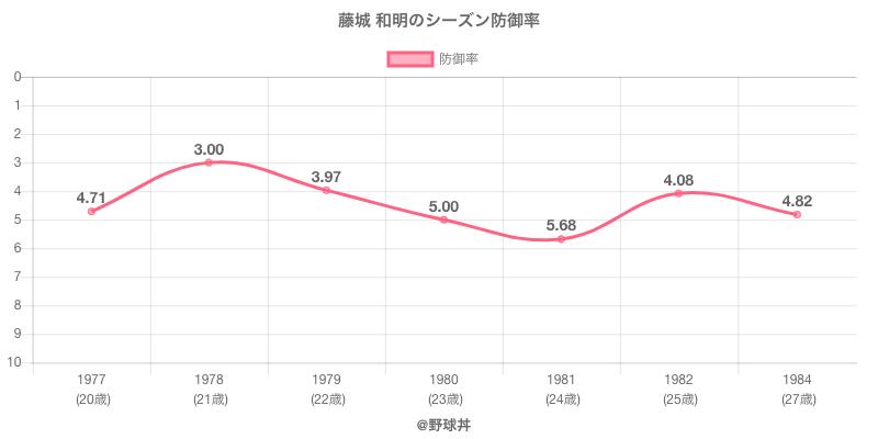 藤城 和明のシーズン防御率