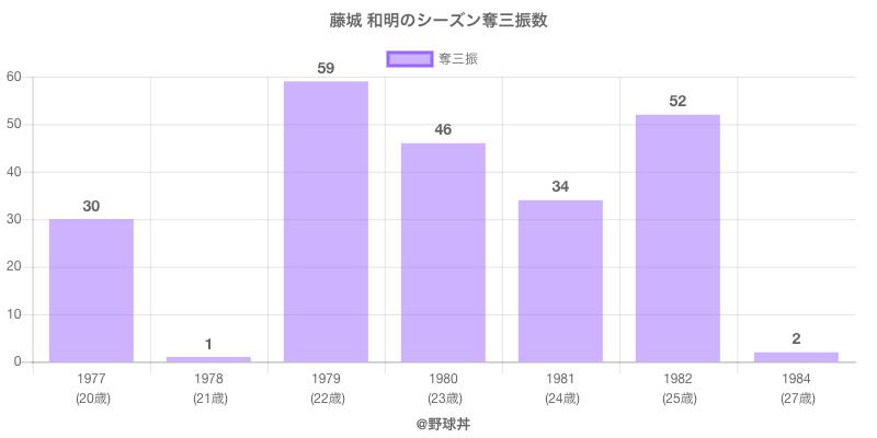 #藤城 和明のシーズン奪三振数