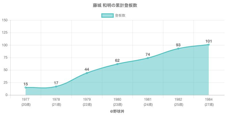 #藤城 和明の累計登板数