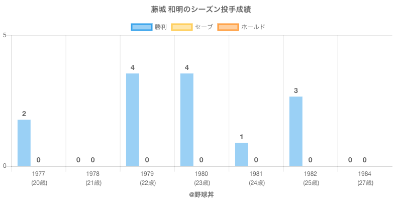 #藤城 和明のシーズン投手成績