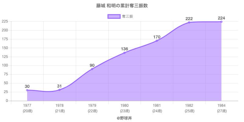 #藤城 和明の累計奪三振数