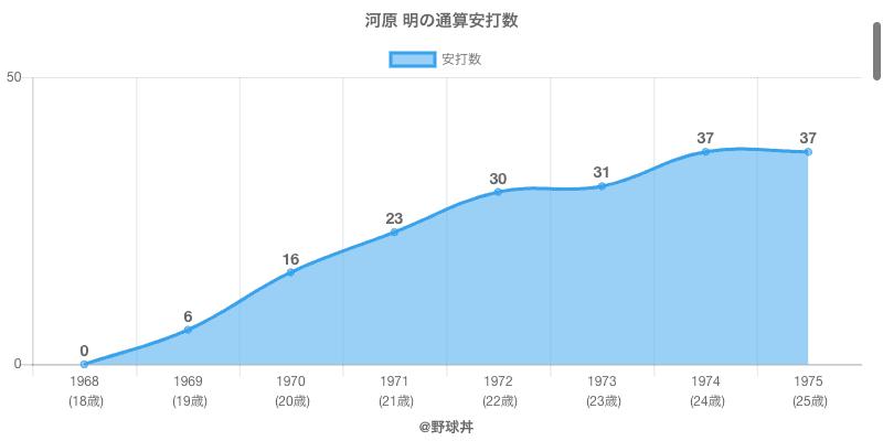 #河原 明の通算安打数