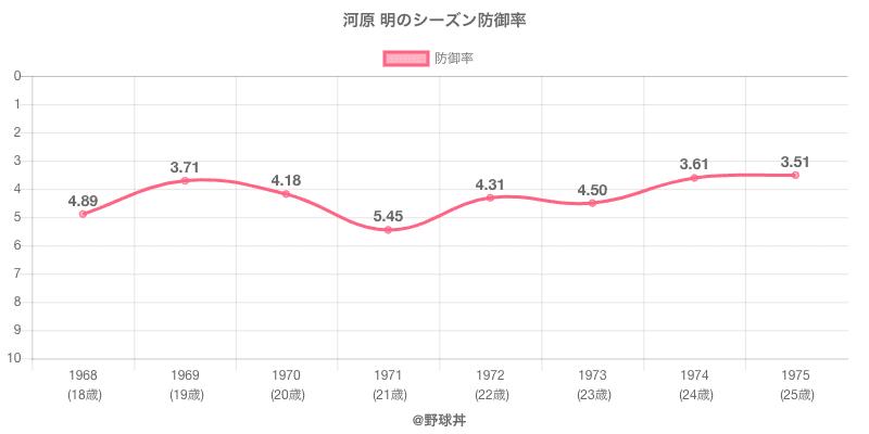 河原 明のシーズン防御率