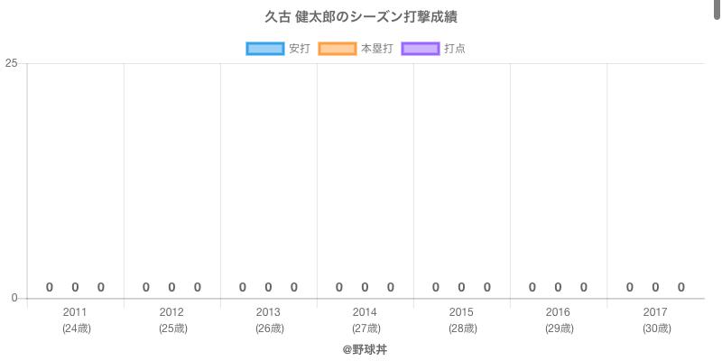 #久古 健太郎のシーズン打撃成績