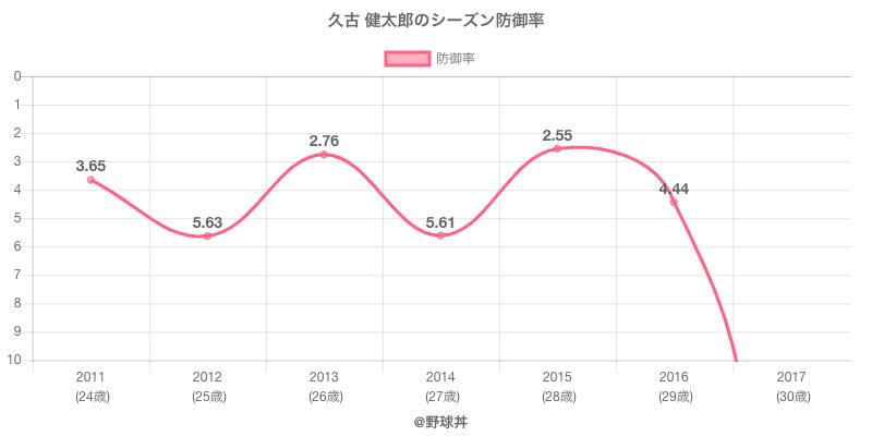 久古 健太郎のシーズン防御率