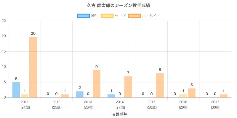 #久古 健太郎のシーズン投手成績