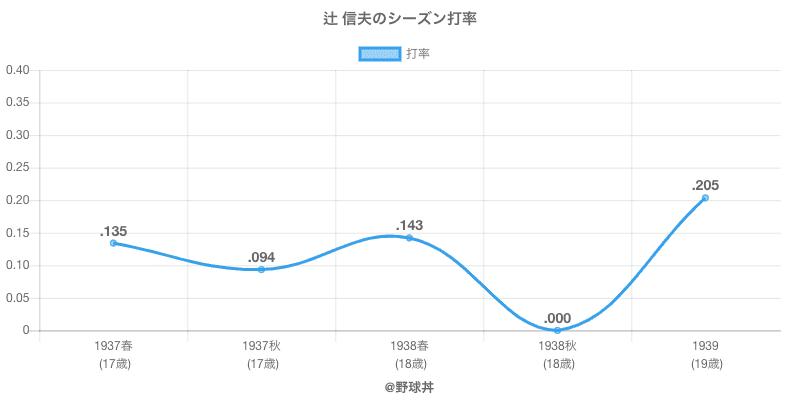 辻 信夫のシーズン打率