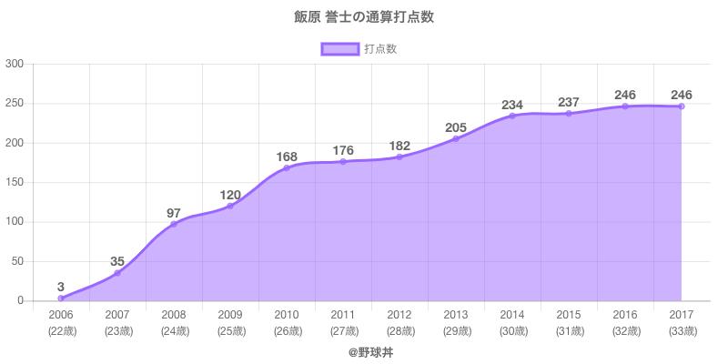 #飯原 誉士の通算打点数