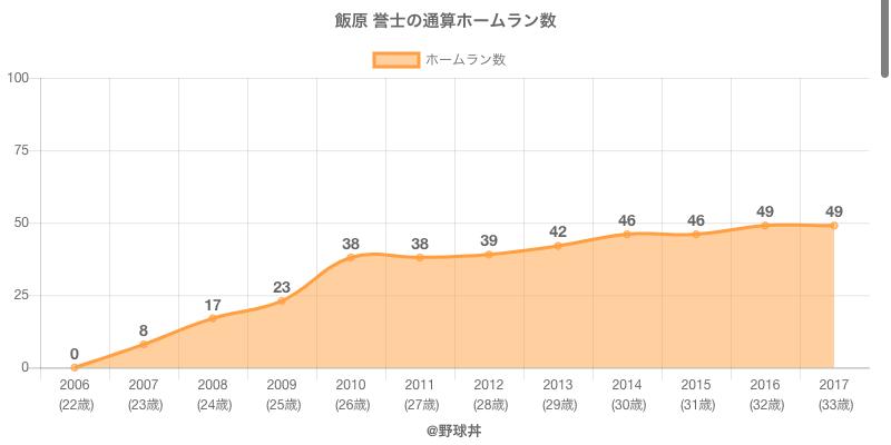 #飯原 誉士の通算ホームラン数