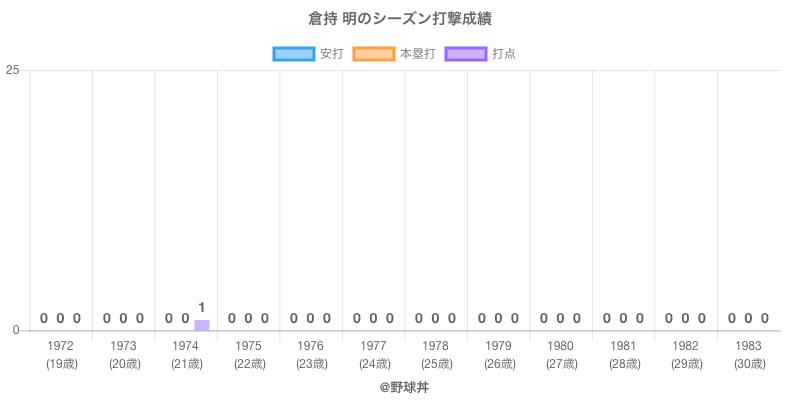 #倉持 明のシーズン打撃成績