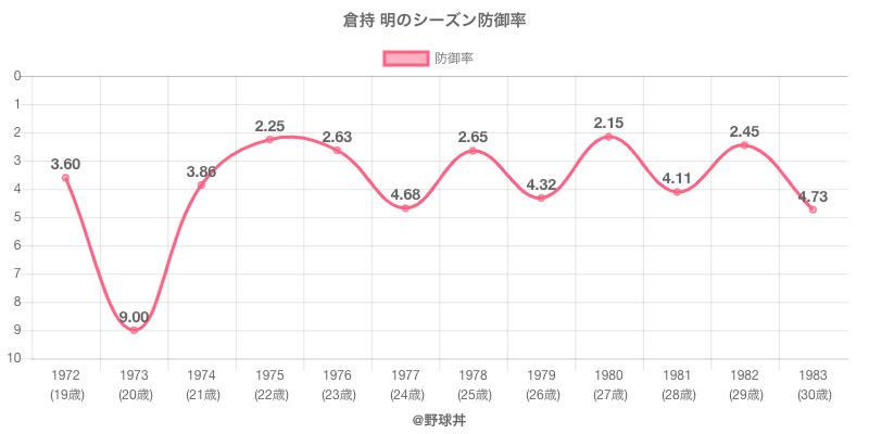 倉持 明のシーズン防御率