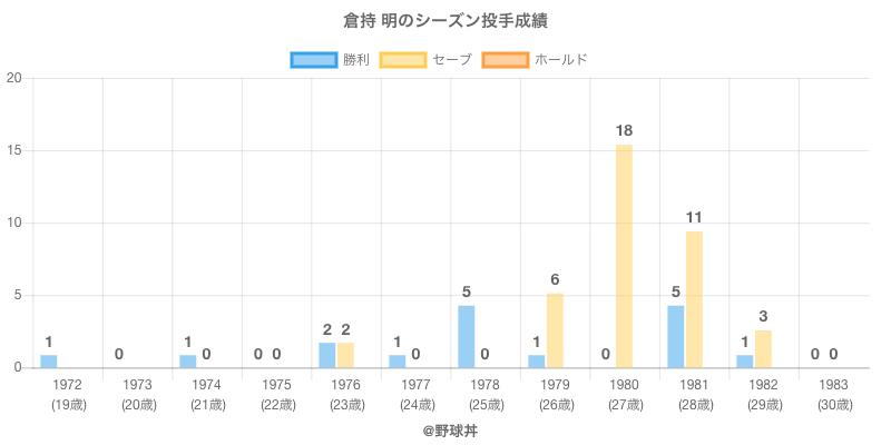 #倉持 明のシーズン投手成績