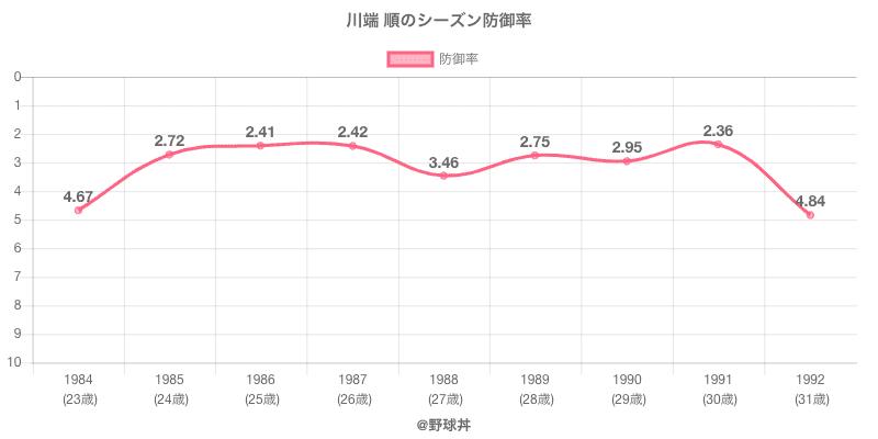 川端 順のシーズン防御率