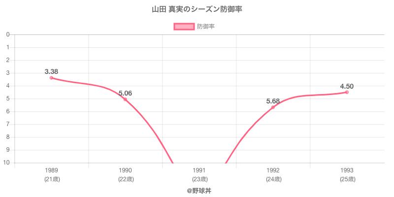 山田 真実のシーズン防御率