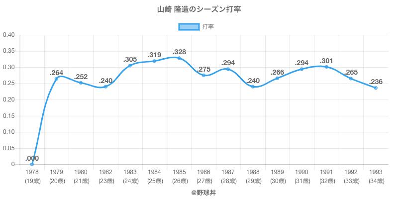 山崎 隆造のシーズン打率