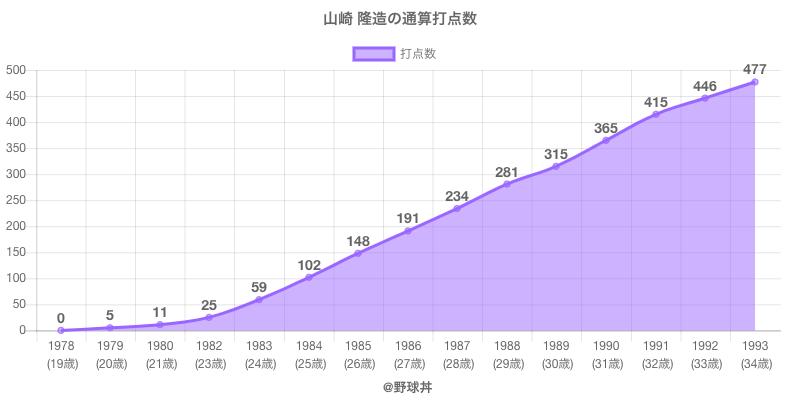 #山崎 隆造の通算打点数