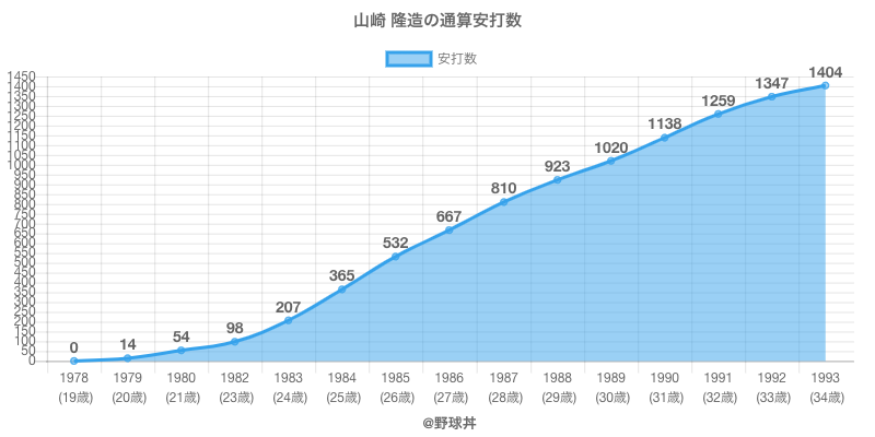 #山崎 隆造の通算安打数