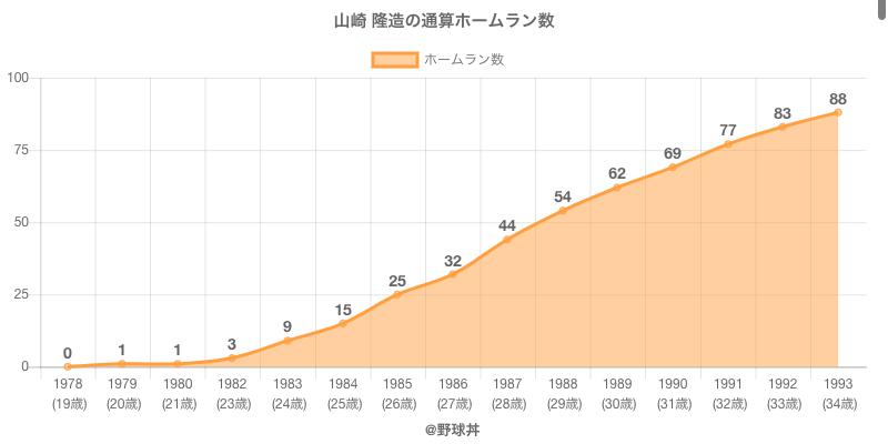 #山崎 隆造の通算ホームラン数