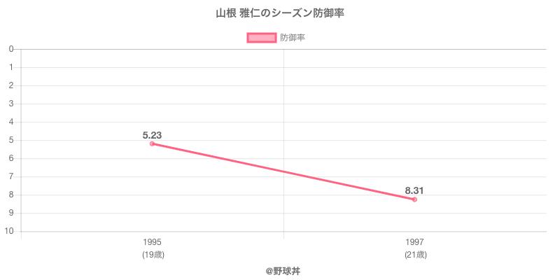 山根 雅仁のシーズン防御率