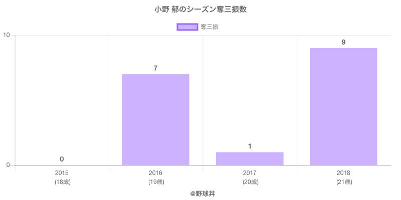 #小野 郁のシーズン奪三振数