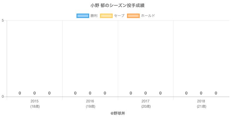 #小野 郁のシーズン投手成績