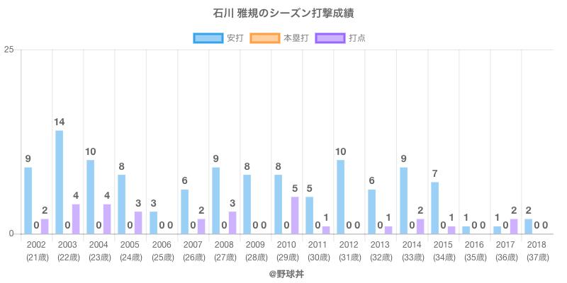 #石川 雅規のシーズン打撃成績