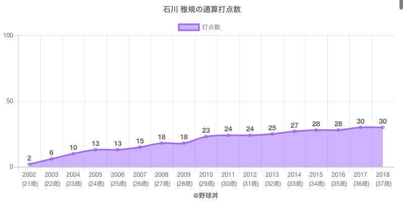 #石川 雅規の通算打点数