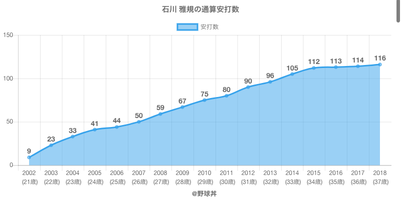#石川 雅規の通算安打数