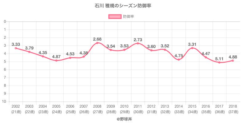 石川 雅規のシーズン防御率