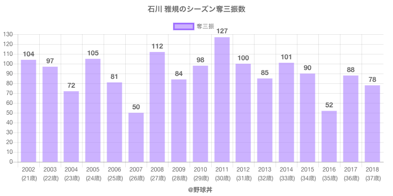 #石川 雅規のシーズン奪三振数