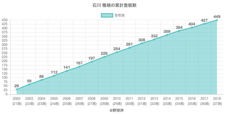 #石川 雅規の累計登板数