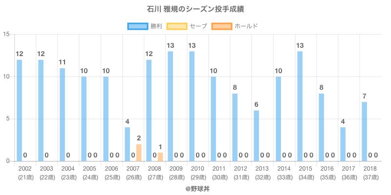 #石川 雅規のシーズン投手成績