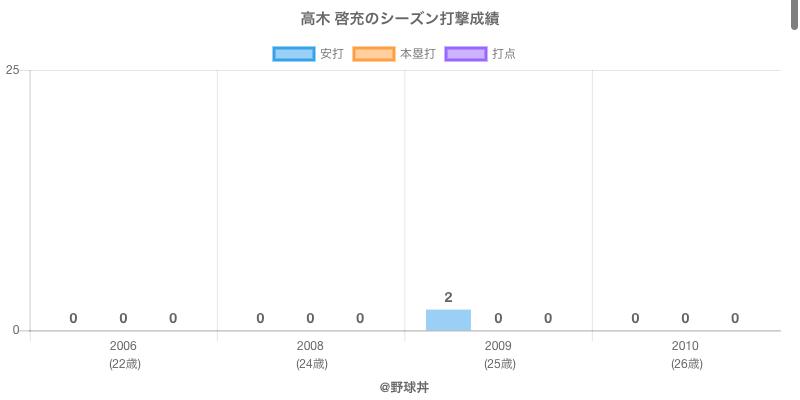 #高木 啓充のシーズン打撃成績