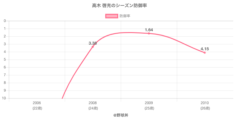 高木 啓充のシーズン防御率