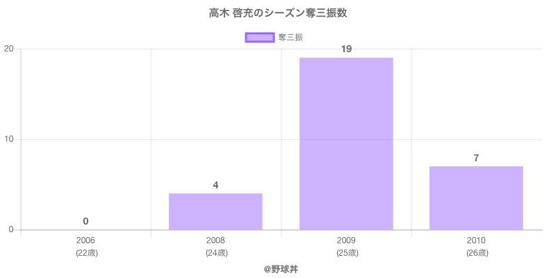 #高木 啓充のシーズン奪三振数