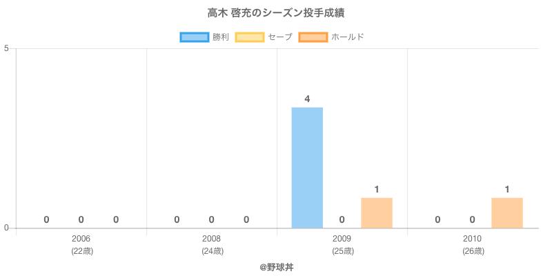 #高木 啓充のシーズン投手成績