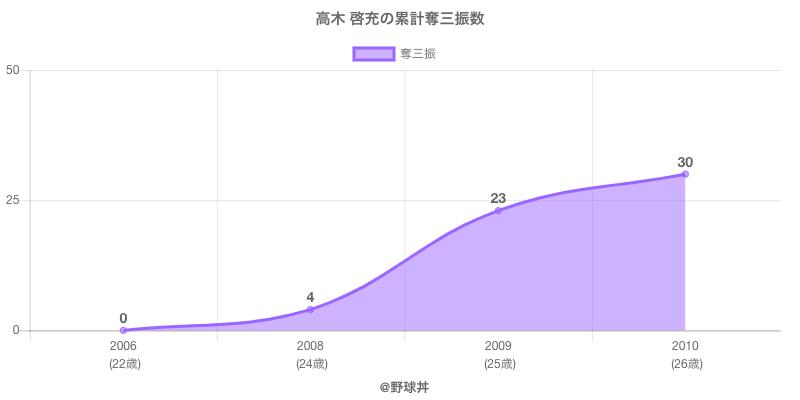#高木 啓充の累計奪三振数