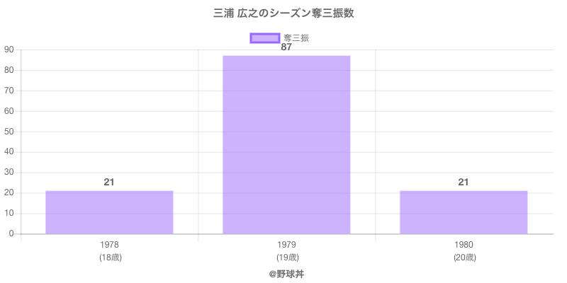 #三浦 広之のシーズン奪三振数