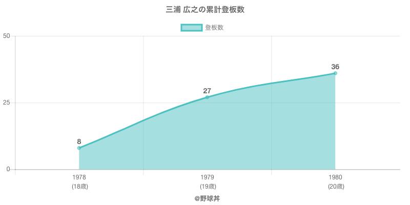 #三浦 広之の累計登板数
