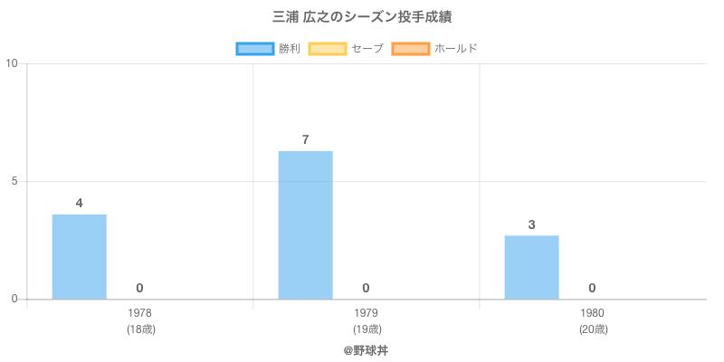 #三浦 広之のシーズン投手成績