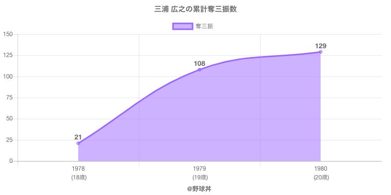 #三浦 広之の累計奪三振数