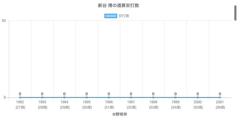 #新谷 博の通算安打数